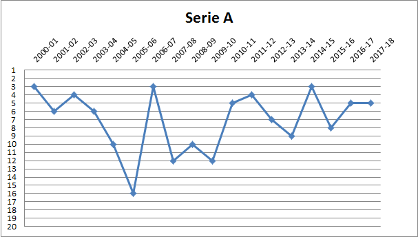 league graph